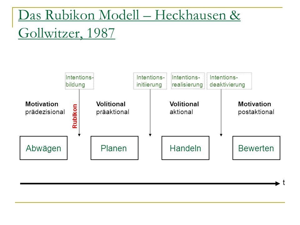 Das Rubikon Modell – Heckhausen & Gollwitzer, 1987