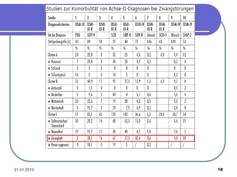 Ergebnisse von 10 Studien über die Jahre 1990 (Studie 1) bis 2006 (Studie 10).