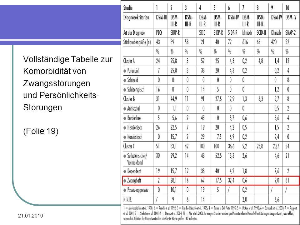 Vollständige Tabelle zur Komorbidität von Zwangsstörungen