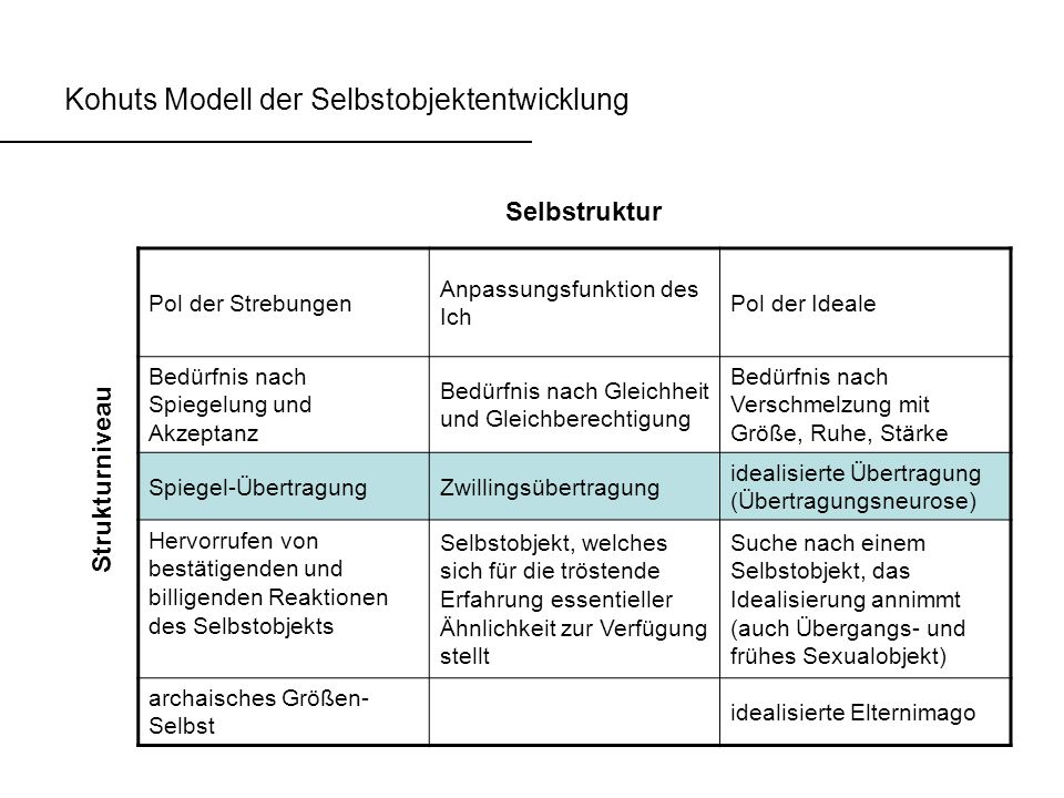 Kohuts Modell der Selbstobjektentwicklung