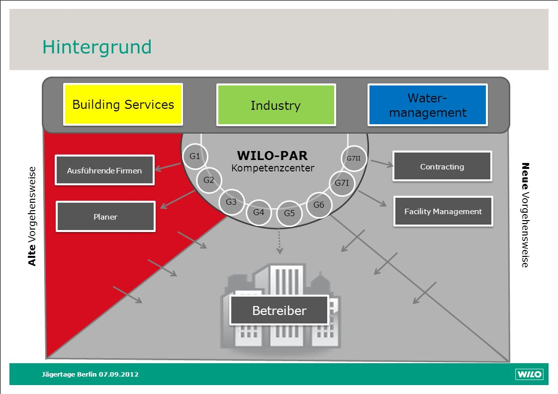 Hintergrund Water-management Building Services Industry WILO-PAR