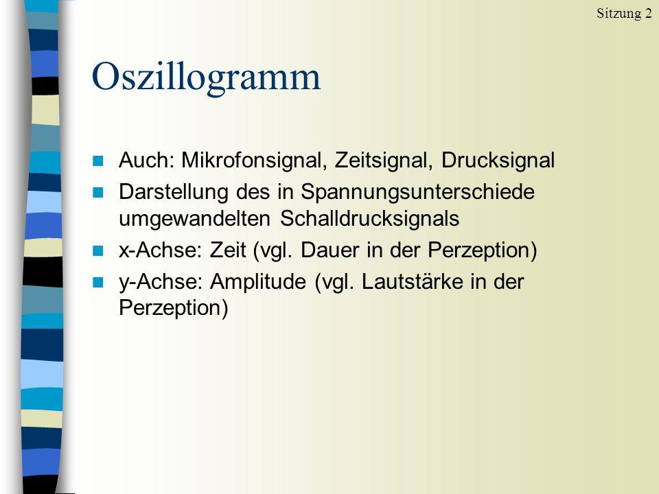Oszillogramm Auch: Mikrofonsignal, Zeitsignal, Drucksignal
