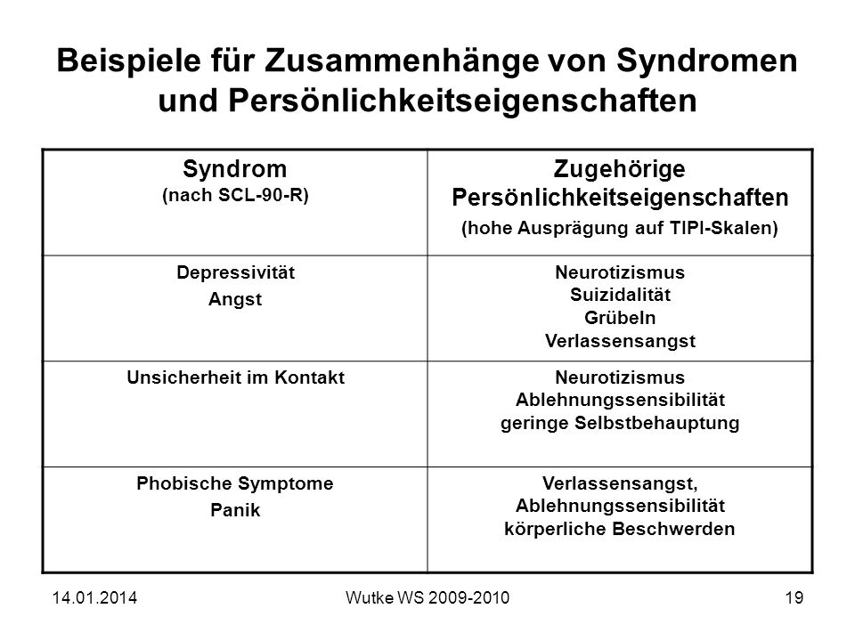 Beispiele für Zusammenhänge von Syndromen und Persönlichkeitseigenschaften