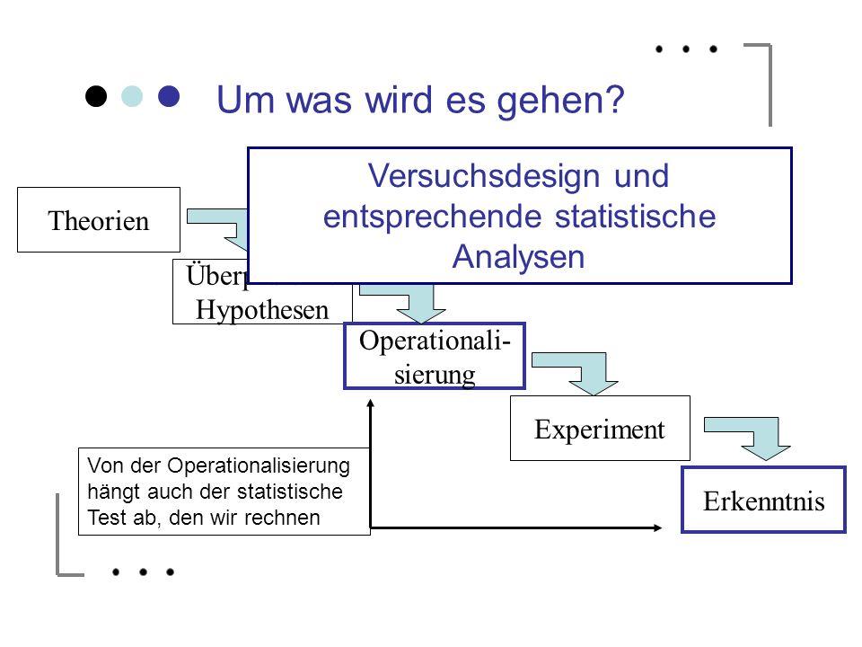 Versuchsdesign und entsprechende statistische Analysen