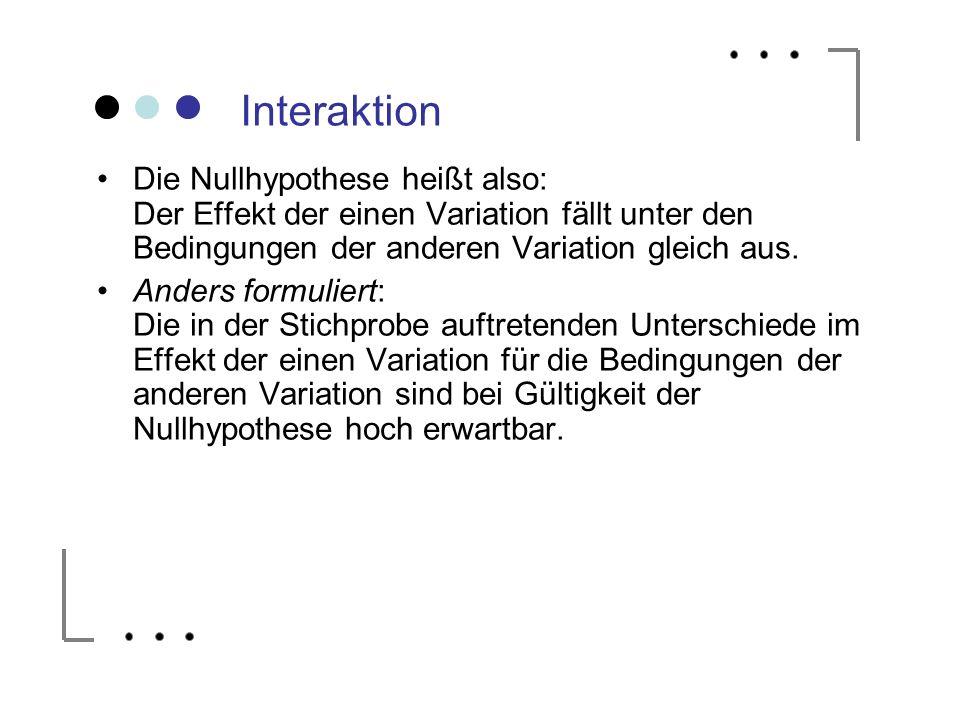 Interaktion Die Nullhypothese heißt also: Der Effekt der einen Variation fällt unter den Bedingungen der anderen Variation gleich aus.