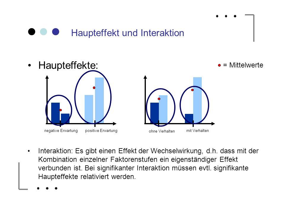 Haupteffekt und Interaktion
