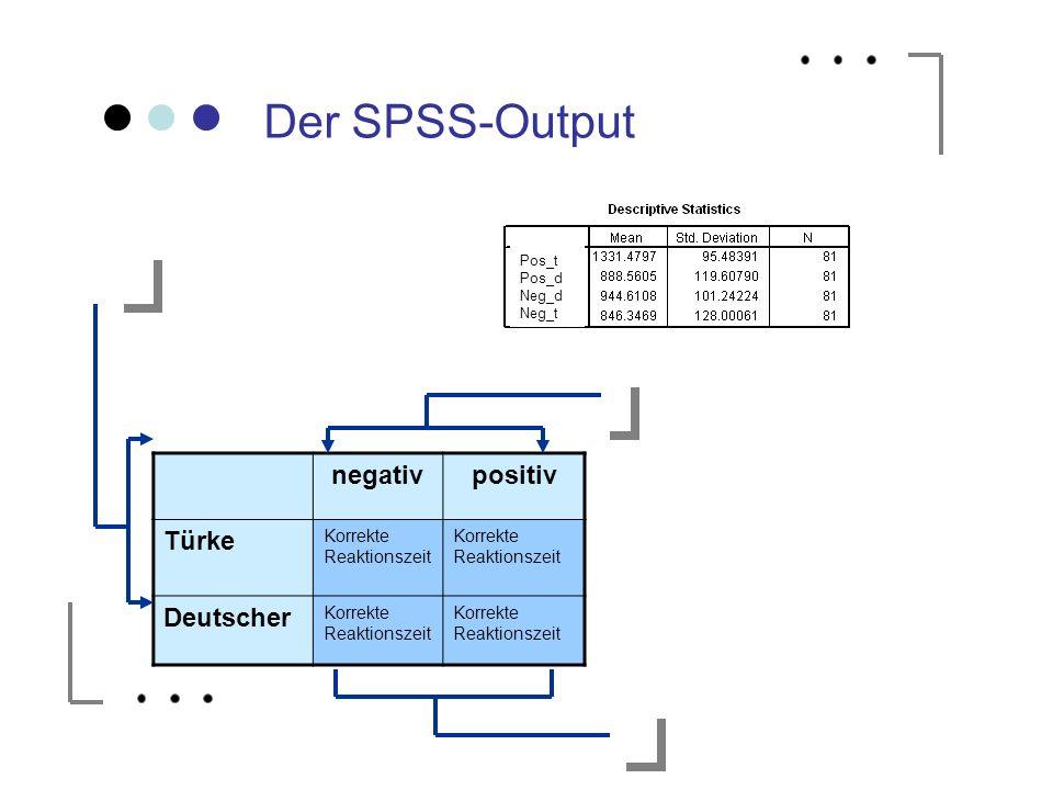 Der SPSS-Output negativ positiv Türke Deutscher Korrekte Reaktionszeit