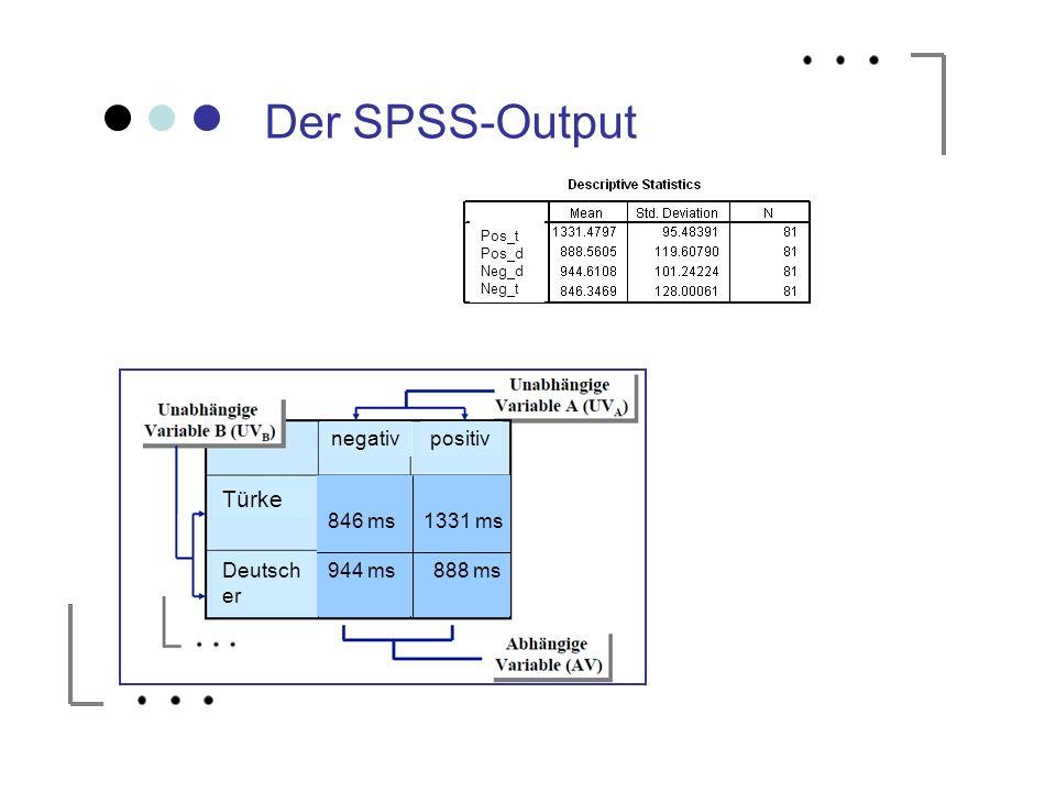 Der SPSS-Output Türke negativ positiv 846 ms 1331 ms 944 ms 888 ms