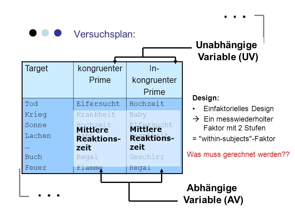 Unabhängige Variable (UV) Abhängige Variable (AV)