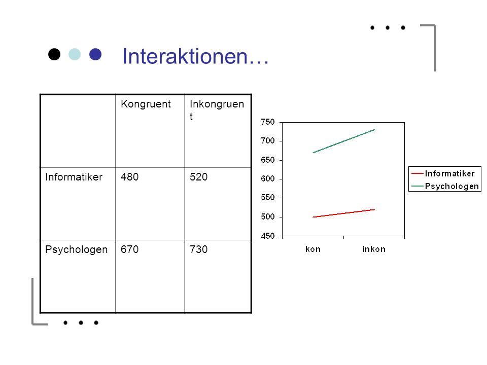 Interaktionen… Kongruent Inkongruent Informatiker 480 520 Psychologen