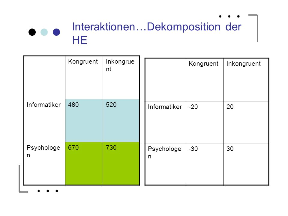 Interaktionen…Dekomposition der HE