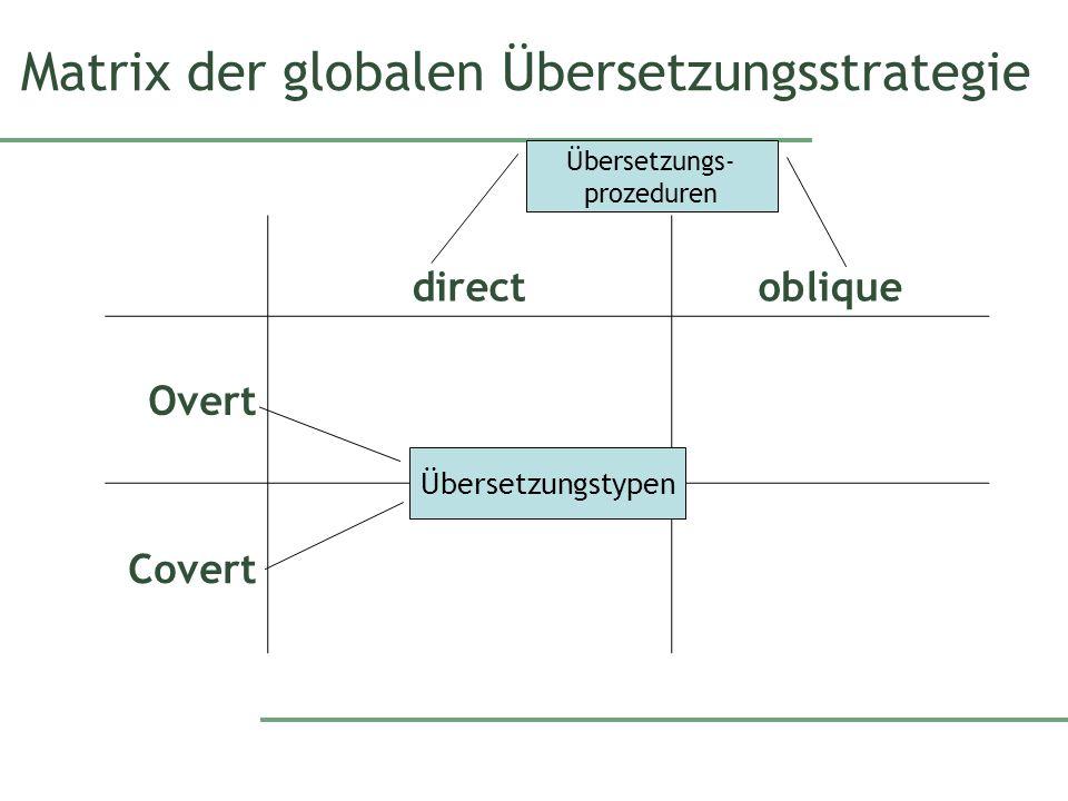 Matrix der globalen Übersetzungsstrategie