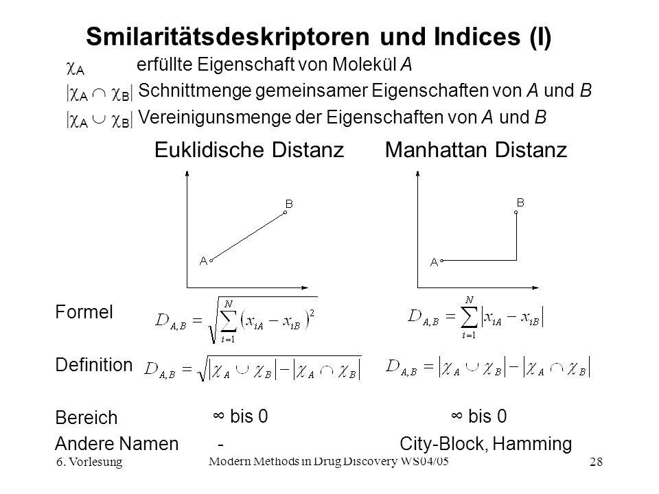 Smilaritätsdeskriptoren und Indices (I)