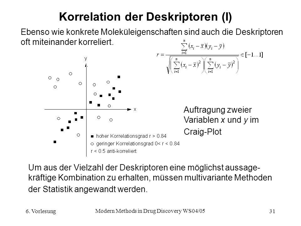 Korrelation der Deskriptoren (I)