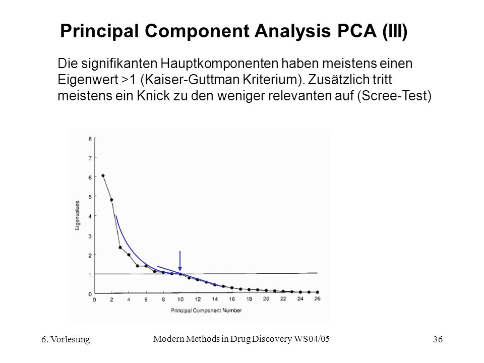 Principal Component Analysis PCA (III)