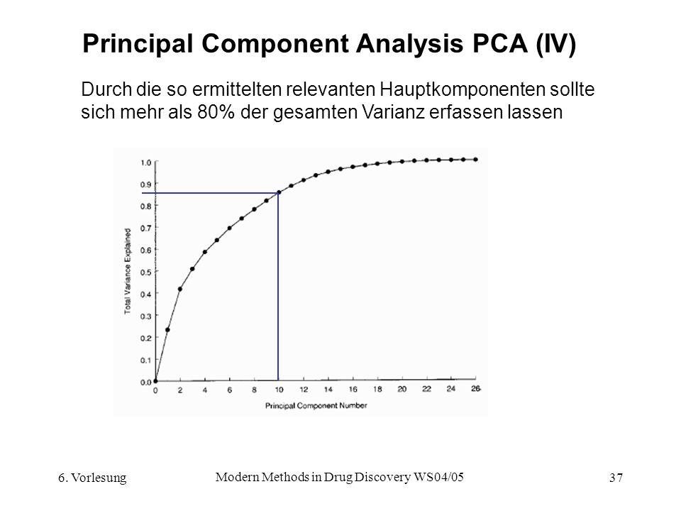 Principal Component Analysis PCA (IV)