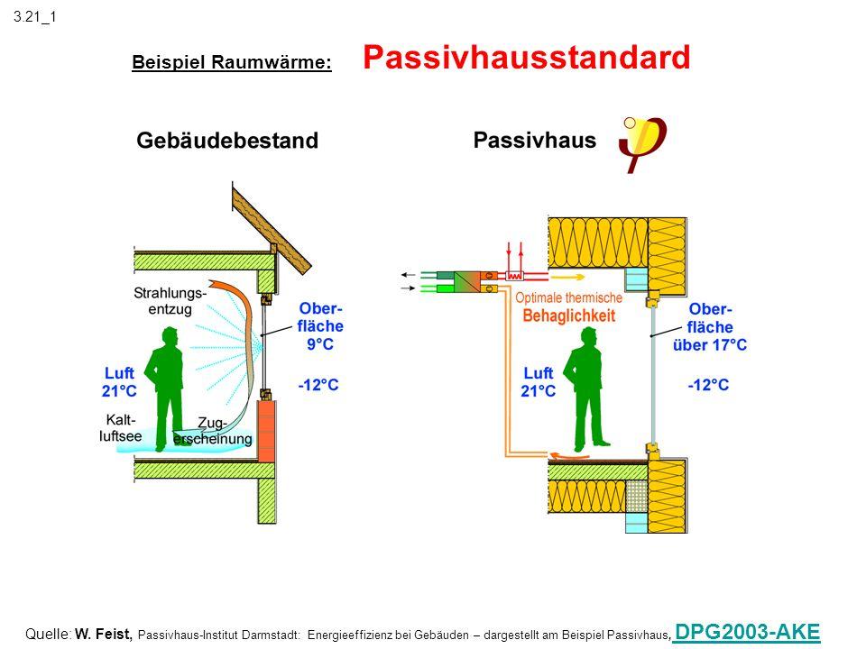 Beispiel Raumwärme: Passivhausstandard