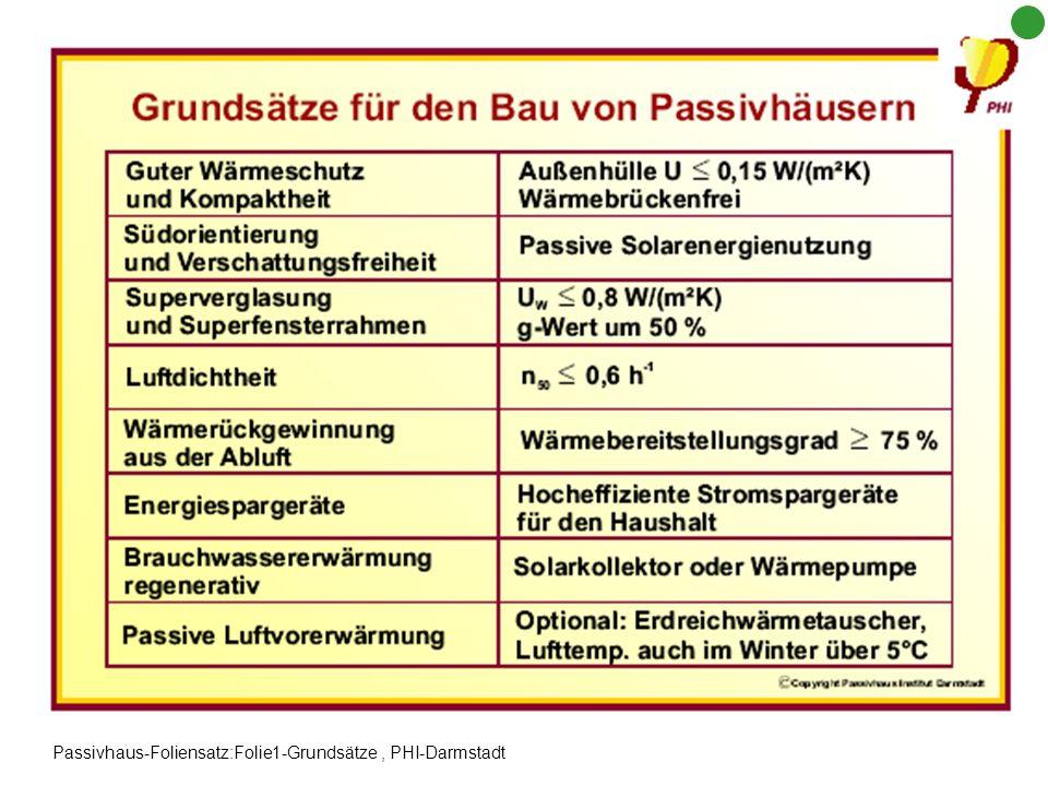 Passivhaus-Foliensatz:Folie1-Grundsätze , PHI-Darmstadt
