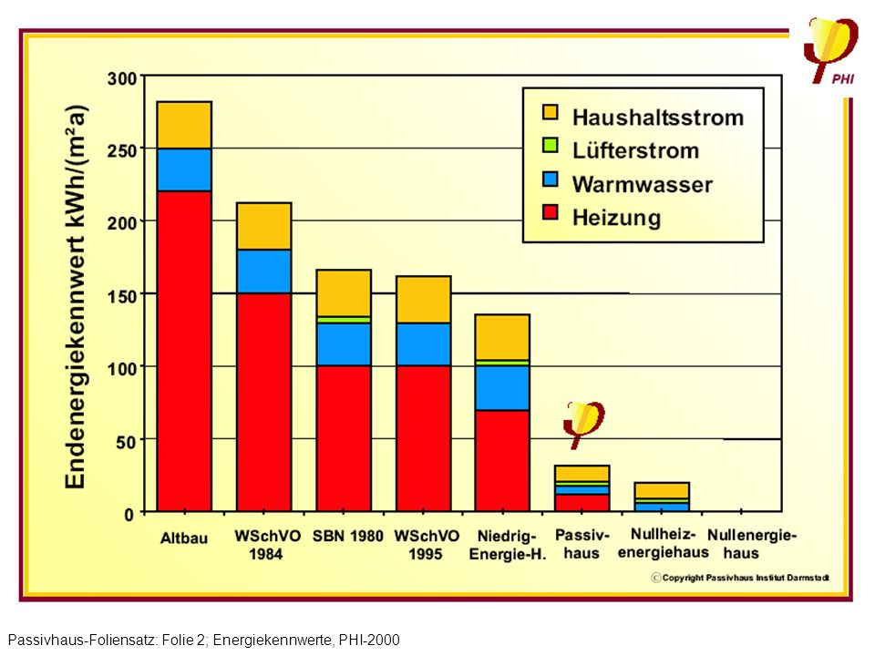 Passivhaus-Foliensatz: Folie 2; Energiekennwerte, PHI-2000