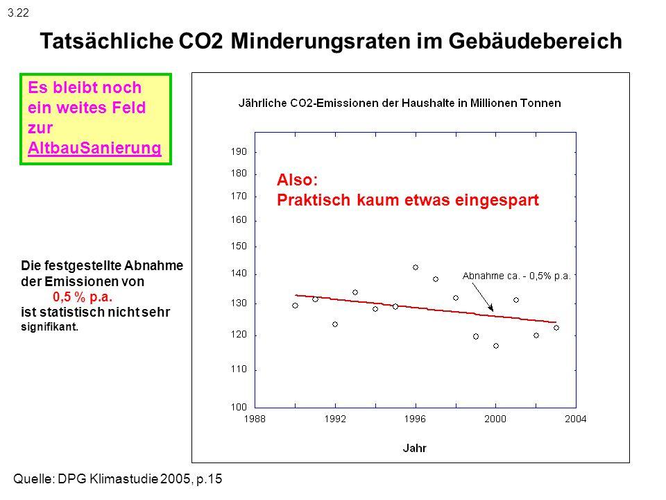 Tatsächliche CO2 Minderungsraten im Gebäudebereich