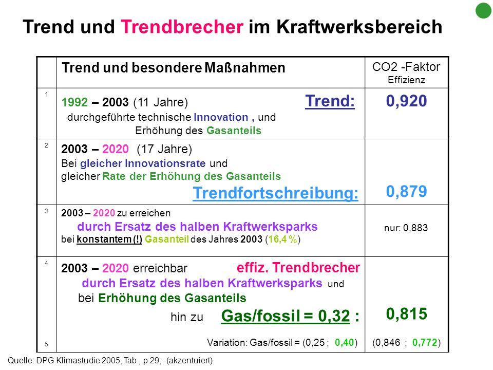 Trend und Trendbrecher im Kraftwerksbereich