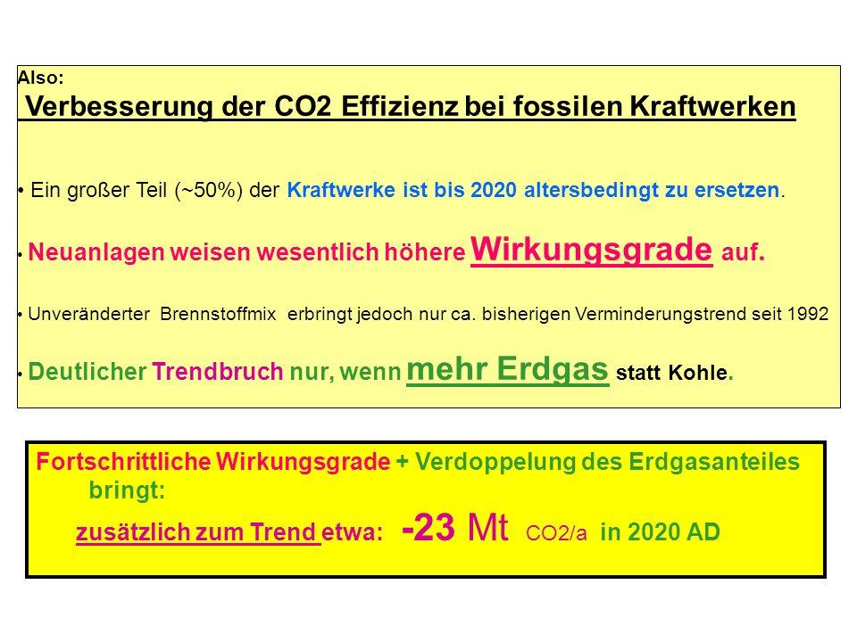 Verbesserung der CO2 Effizienz bei fossilen Kraftwerken