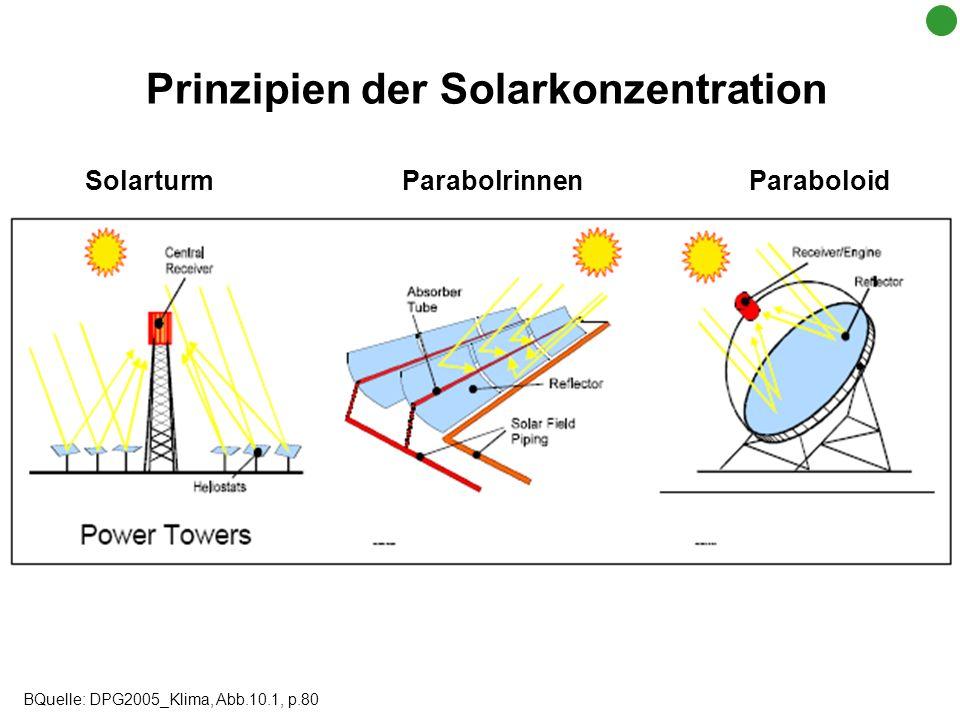 Prinzipien der Solarkonzentration Solarturm Parabolrinnen Paraboloid