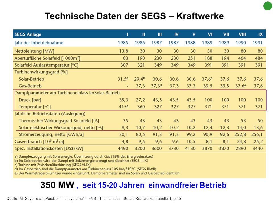Technische Daten der SEGS – Kraftwerke