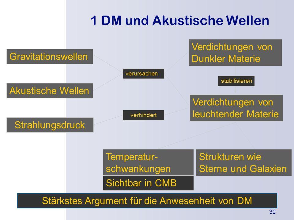 1 DM und Akustische Wellen