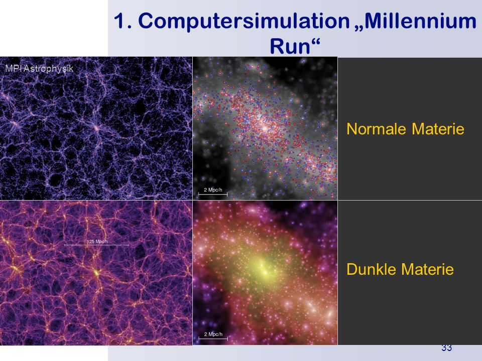 "1. Computersimulation ""Millennium Run"