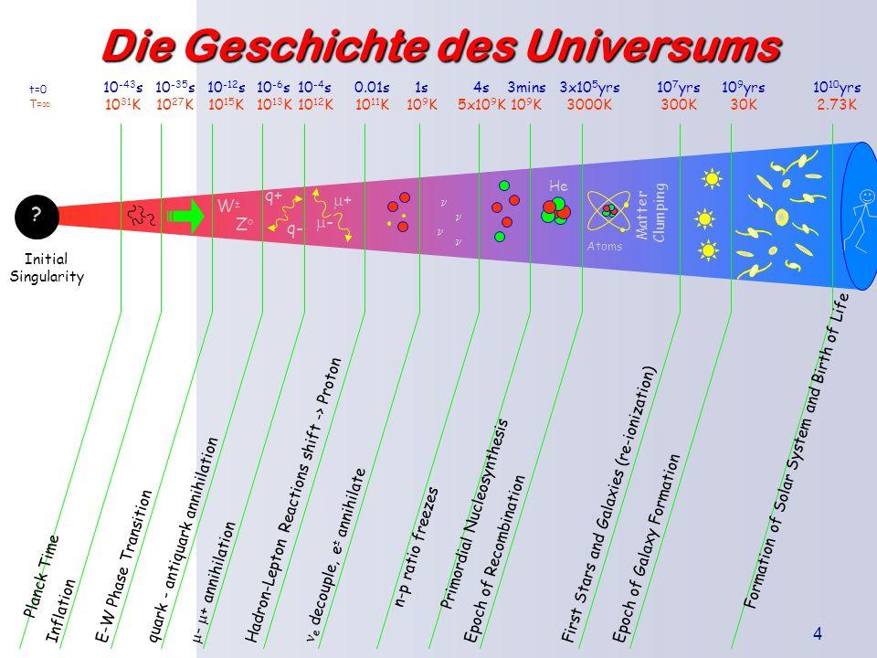 Die Geschichte des Universums
