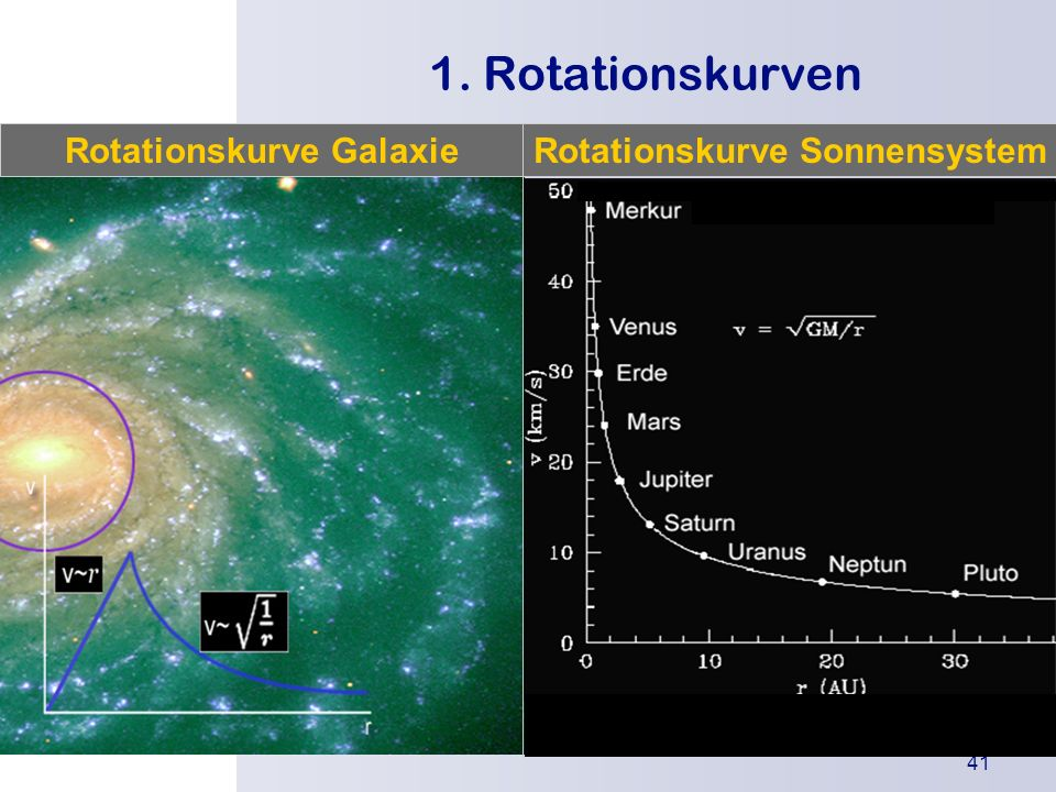 Rotationskurve Galaxie