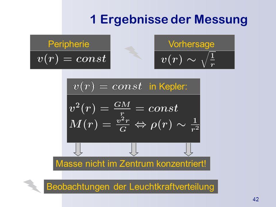 1 Ergebnisse der Messung