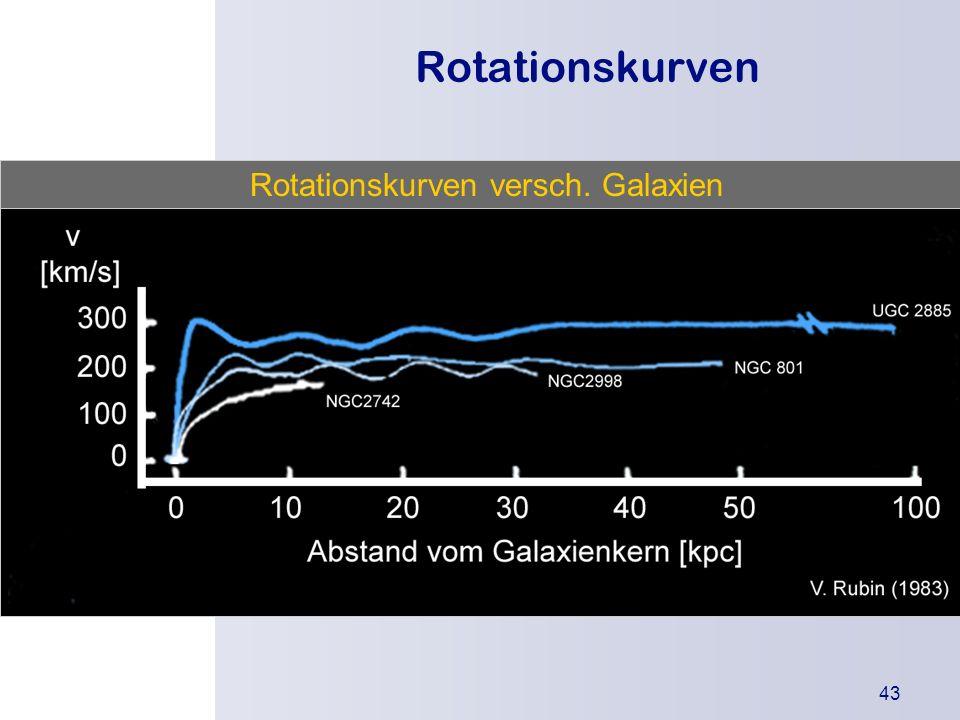 Rotationskurven Rotationskurven versch. Galaxien