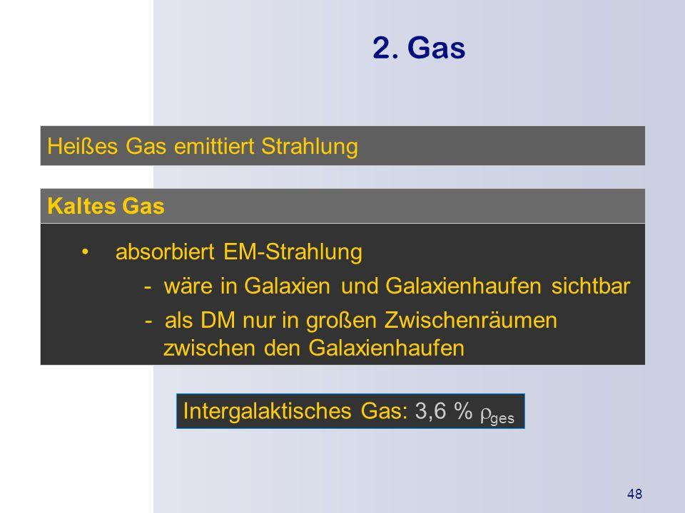 2. Gas Heißes Gas emittiert Strahlung Kaltes Gas