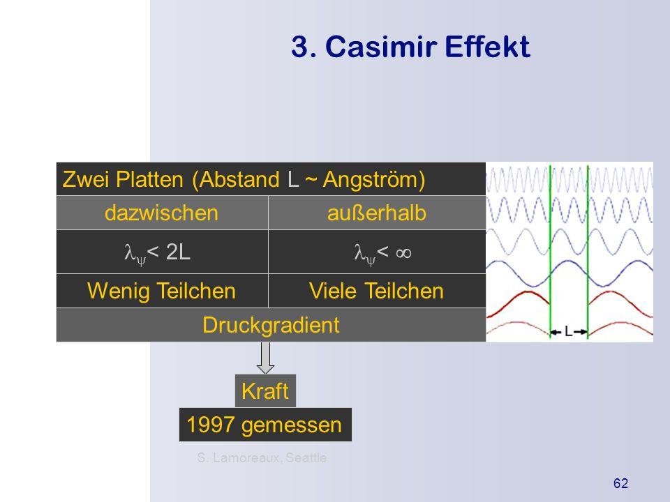 3. Casimir Effekt Zwei Platten (Abstand L ~ Angström) dazwischen