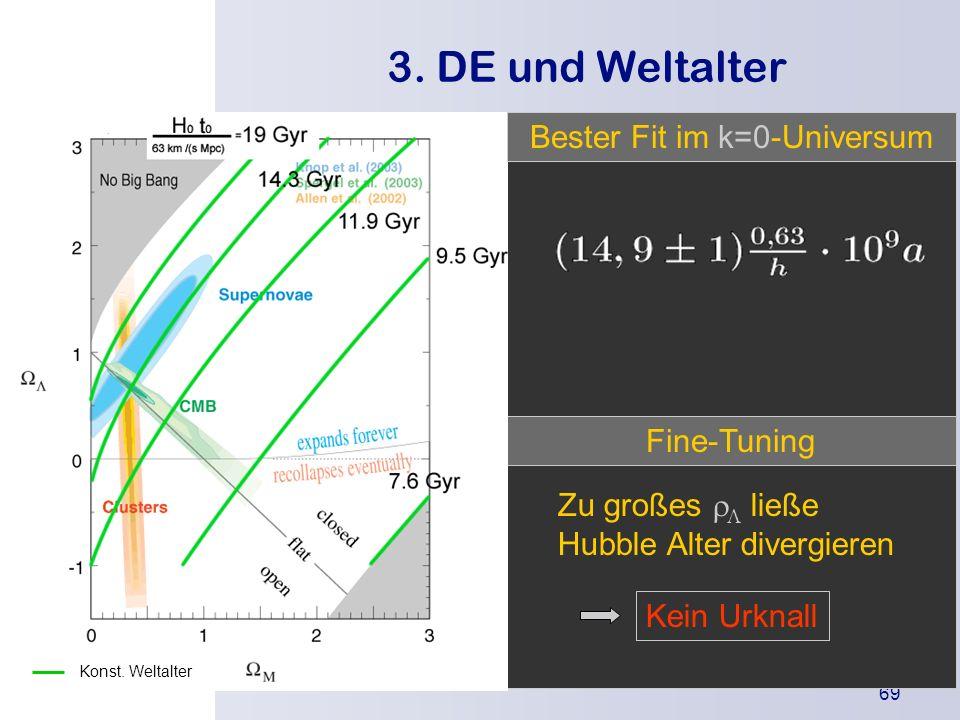 Bester Fit im k=0-Universum