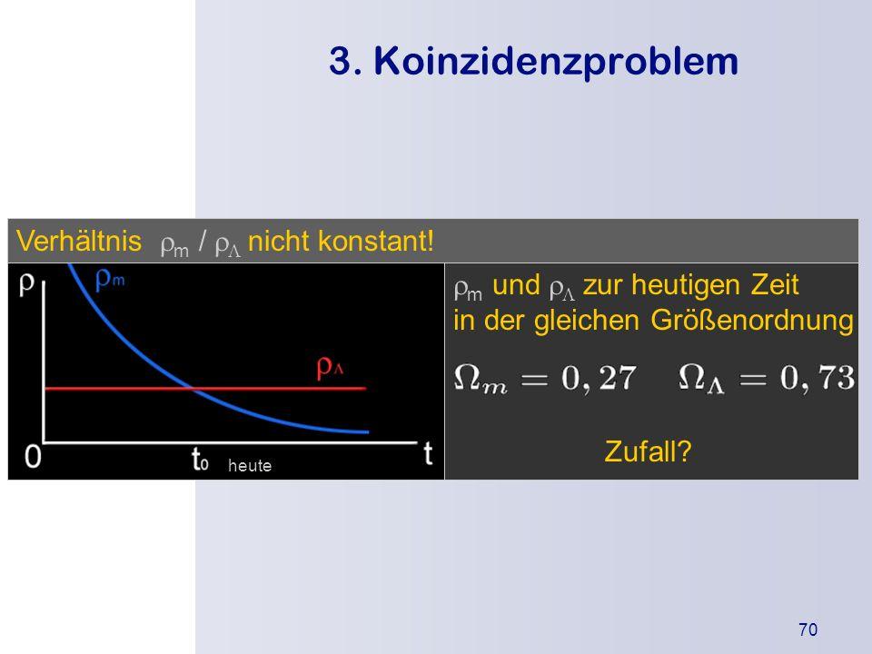 3. Koinzidenzproblem Verhältnis rm / rL nicht konstant!