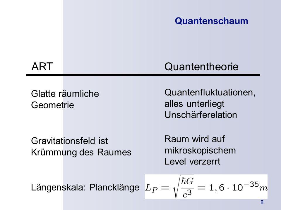 ART Quantentheorie Quantenschaum