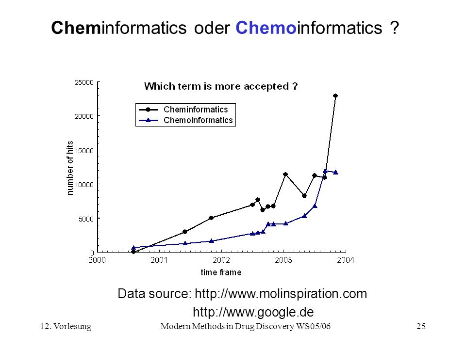 Cheminformatics oder Chemoinformatics