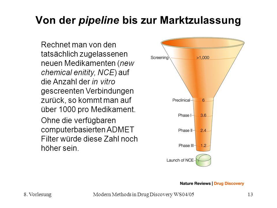 Von der pipeline bis zur Marktzulassung