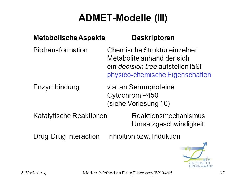 Modern Methods in Drug Discovery WS04/05