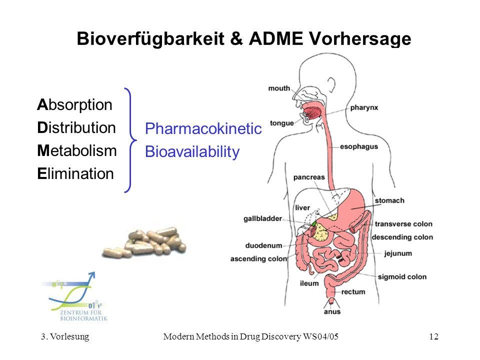 Bioverfügbarkeit & ADME Vorhersage