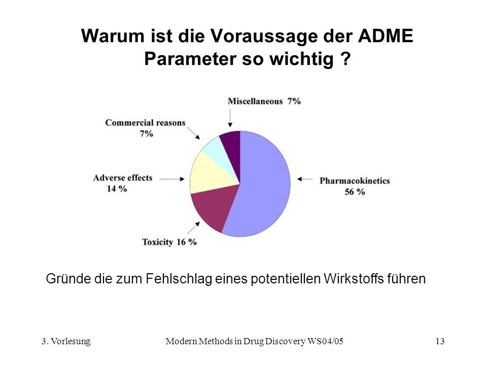Warum ist die Voraussage der ADME Parameter so wichtig