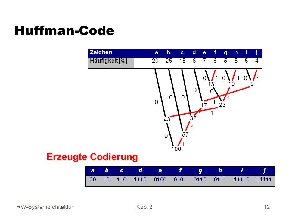 Huffman-Code Erzeugte Codierung 1 1 1 1 1 1 1 1 1 Zeichen a b c d e f