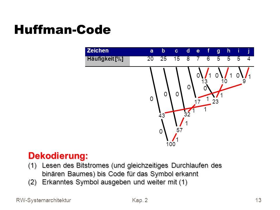 Huffman-Code Dekodierung: