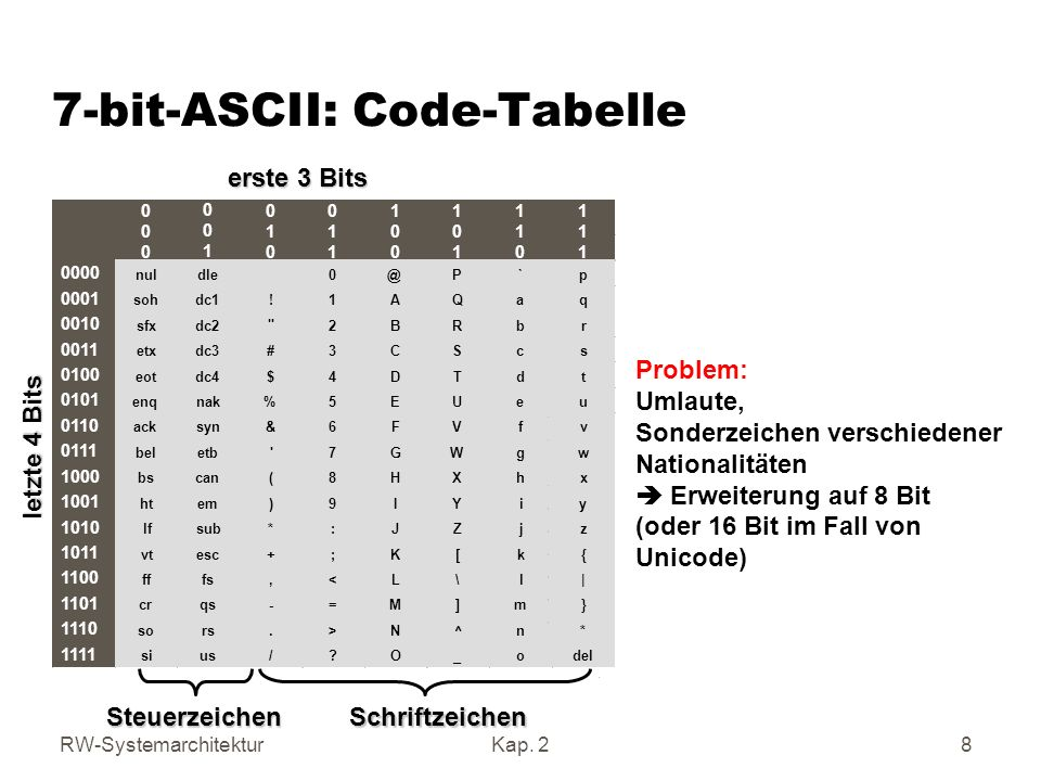 2 1 kodierung von zeichen 2 2 kodierung von zahlen ppt for 7 bit ascii tabelle