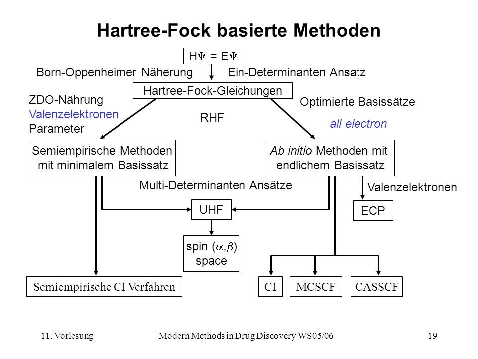 Hartree-Fock basierte Methoden
