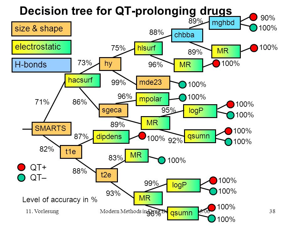 Decision tree for QT-prolonging drugs