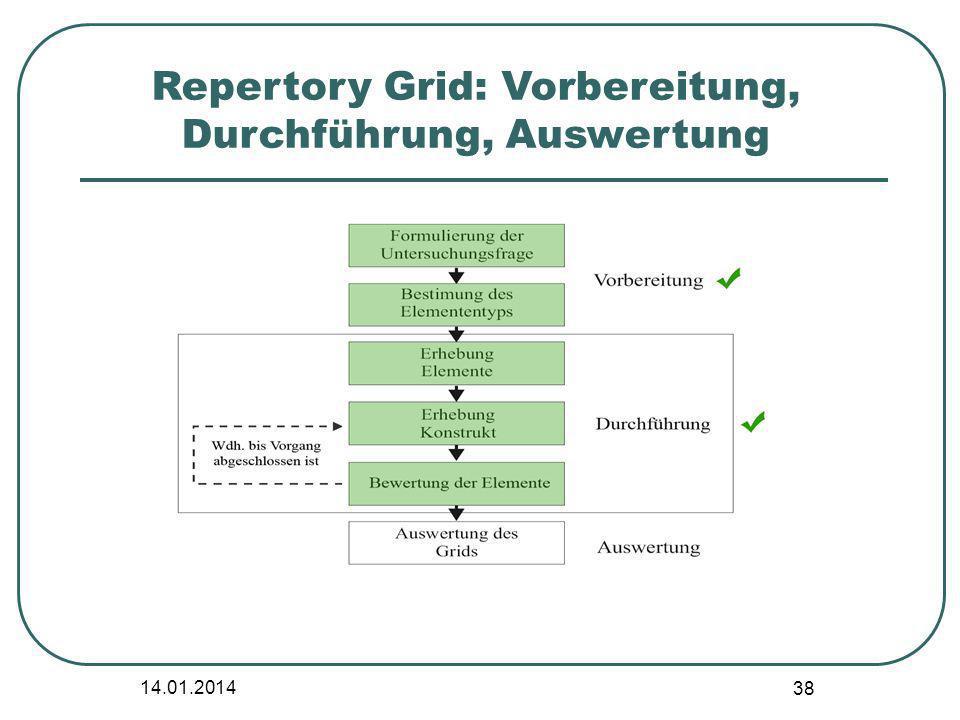 Repertory Grid: Vorbereitung, Durchführung, Auswertung